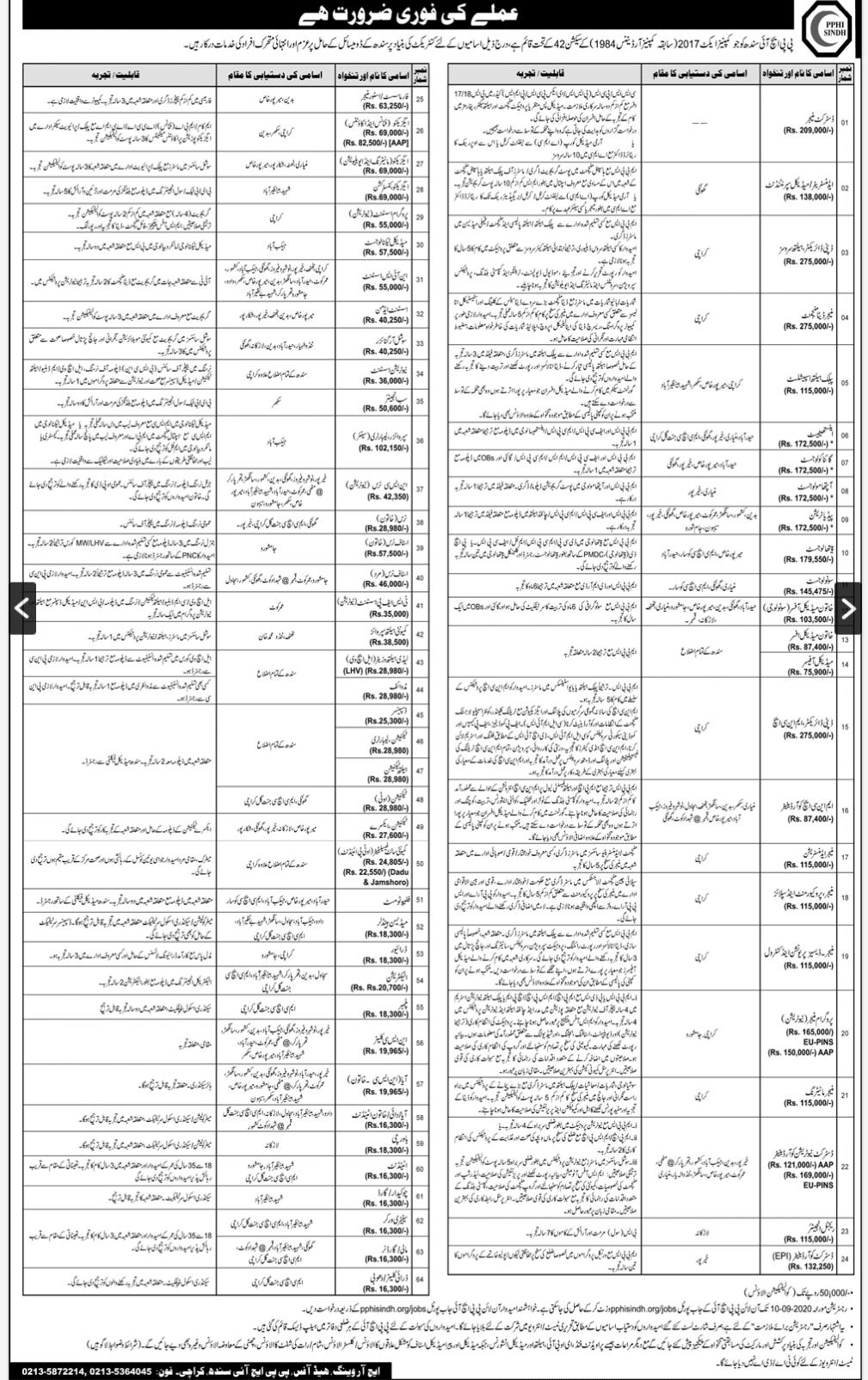 PPHI-Sindh-Jobs-2020